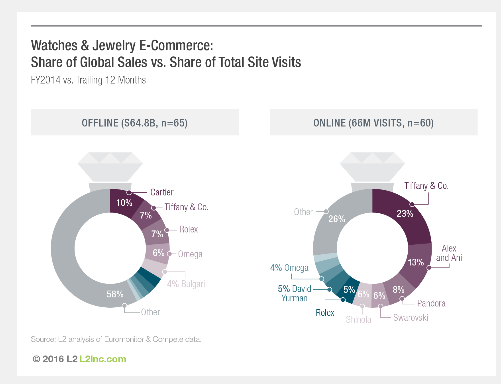 The top ten brands in the industry generate only 40% of global sales 2e850f4afe31f