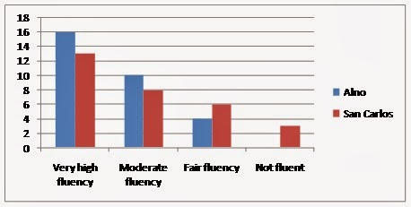 My Babbles On Languages Around Language Choice And Fluency