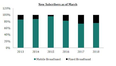 Mobile internet leads Sri Lanka's internet penetration Untitled