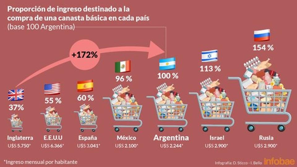 Argentina donde todo cuesta el doble