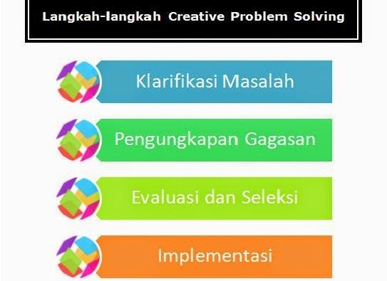 pengertian model pembelajaran creative problem solving (cps)