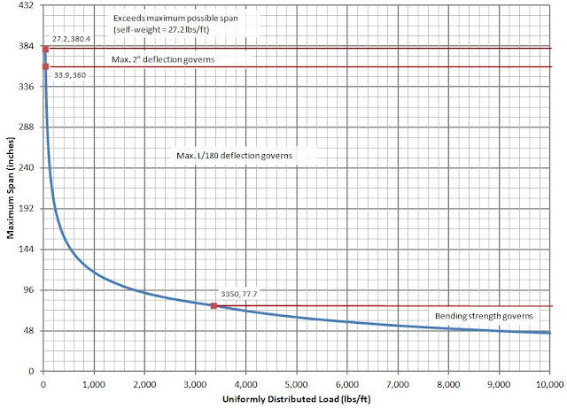 To Engineer Is Human Maximum Beam Spans