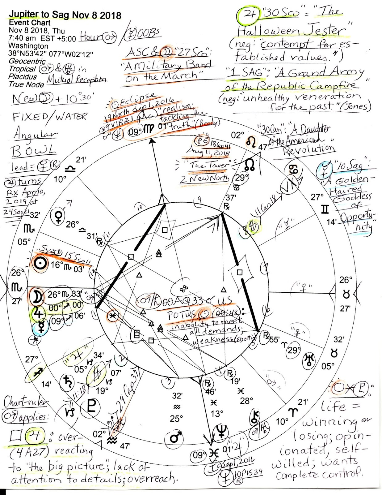 Stars Over Washington Dc Horoscope Nov 8 2018 Jupiter Enters