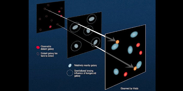 This diagram illustrates how gravitational lensing by foreground galaxies influences the appearance of far more distant background galaxies. These far-off galaxies that might otherwise be invisible appear due to lensing effects. The plane at far left contains very distant, background galaxies. The middle plane represents foreground galaxies; their gravity amplifies the brightness of the background galaxies. The right plane shows how the field would look from Earth with the effects of gravitational lensing added. Credits: NASA, ESA, and Z. Levay and A. Feild (STScI)