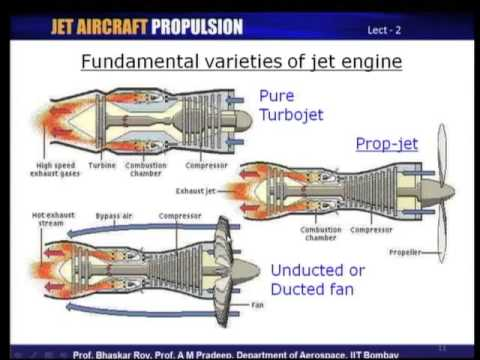 JET AIRCRAFT PROPULSION,Aircraft Jet Propulsion,Thermodynamic Analysis of real cycles,Compressors and Turbines,Combustion Systems,Aircraft Engine Installed Performance,Aircraft Engine Installed Sizing,Aircraft Engine Installed Matching,jet engine ,turbine engine ,gas turbine engine ,turbojet engine ,aircraft engine ,jet engine working ,jet turbine ,jet engine design ,small jet engine  aircraft turbine engine ,turbine jet engine ,turbo fan engine ,jet engine turbine ,aeroplane engine