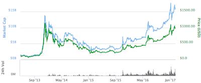 geld verdienen met koers bitcoin coinmarketcap.com