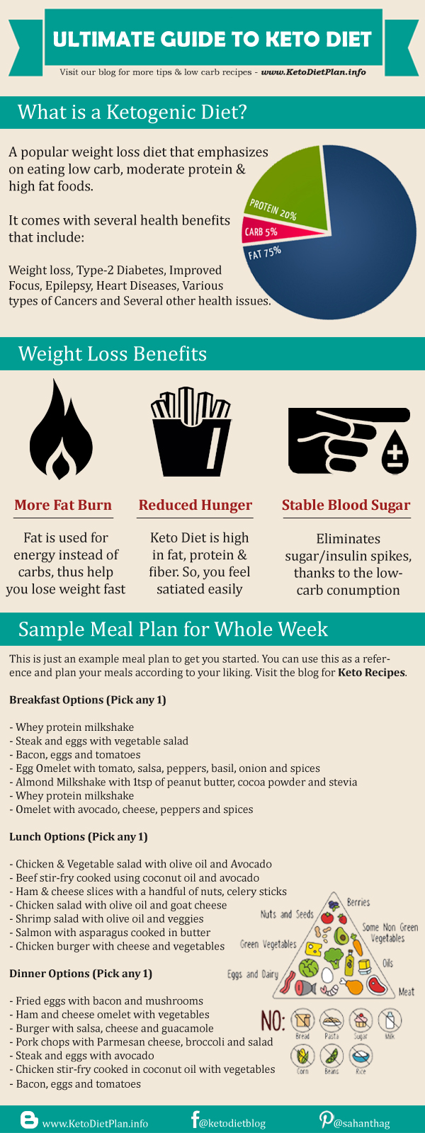 Keto Diet Plan for Beginners: 7 Day Ketogenic Diet Chart for Weight Loss