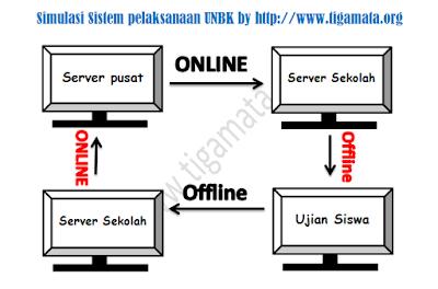 sistem pelaksanaan UNBK
