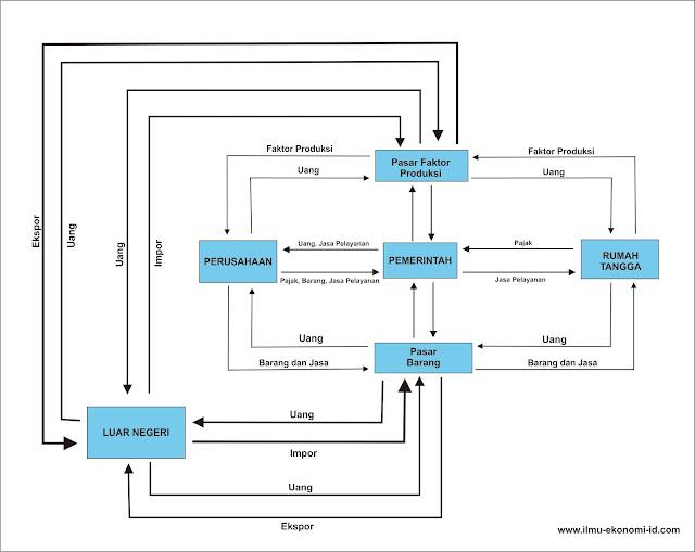 Diagram interaksi antar pelaku ekonomi empat sektor