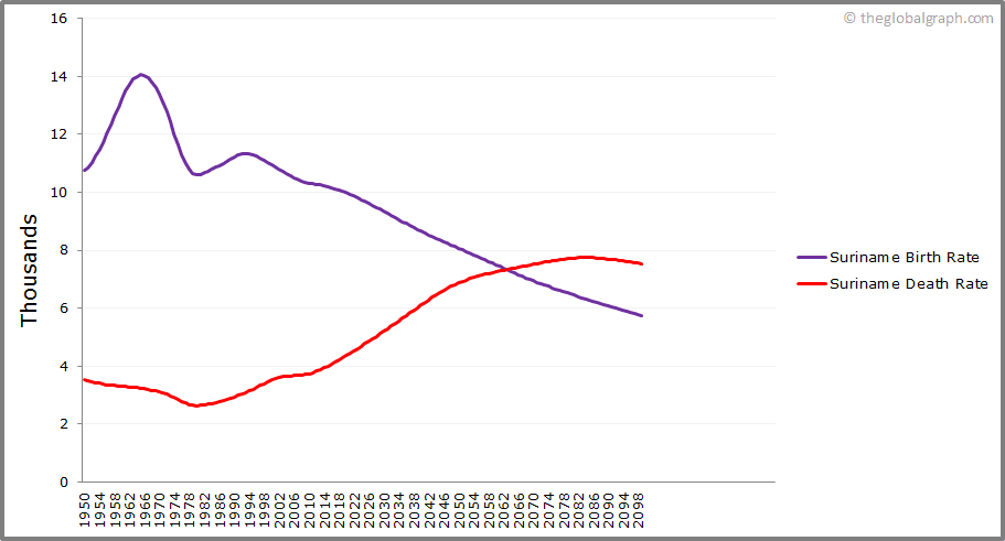 Suriname  Birth and Death Rate