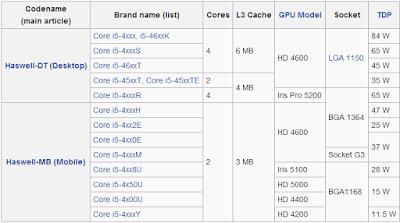 TDP Intel Core i5 Haswell (dekstop)