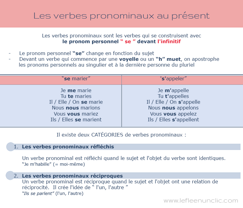 Conjugaison: les verbes pronominaux au présent de l'indicatif