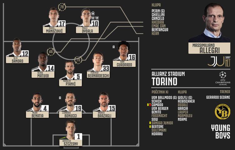 Liga prvaka 2018/19 / 2. kolo / Juventus - Young Boys 3:0 (2:0)