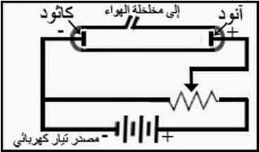 انبوبة التفريغ الكهربائي