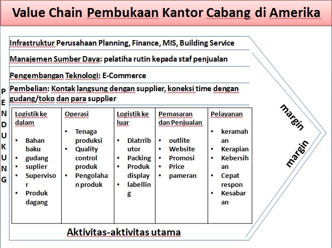 Analisis value chains di atas 7dfa331581