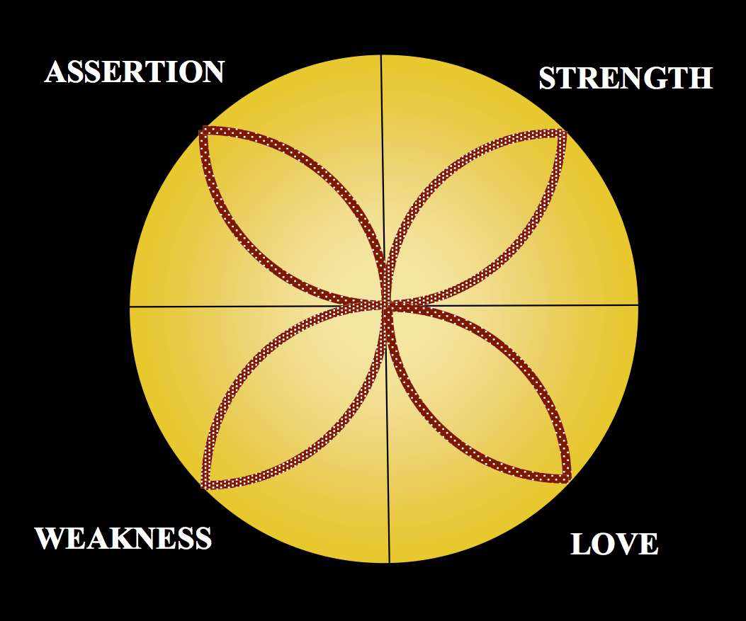 employing the self compass growth tool means that christians express both tender care and diplomatic assertion they are competent and strong  [ 1053 x 877 Pixel ]