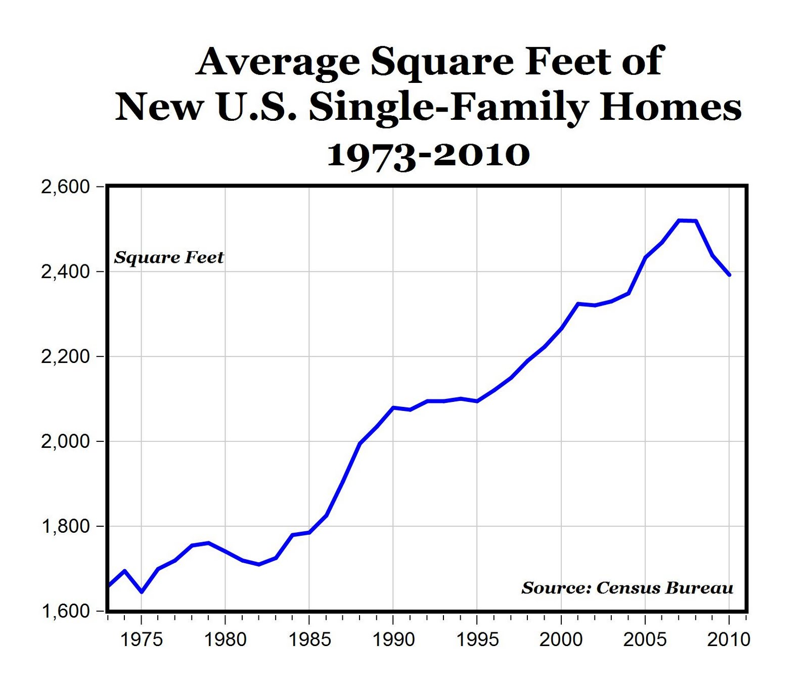 CARPE DIEM: Another Chart: Home Size Bubble