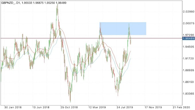 Intraday Trading Ideas GBPNZD