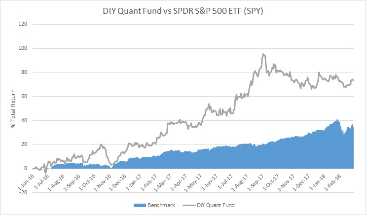 February 2018 Portfolio Performance Report for US market -0.44% YTD +73.31% Overall - DIYQuant