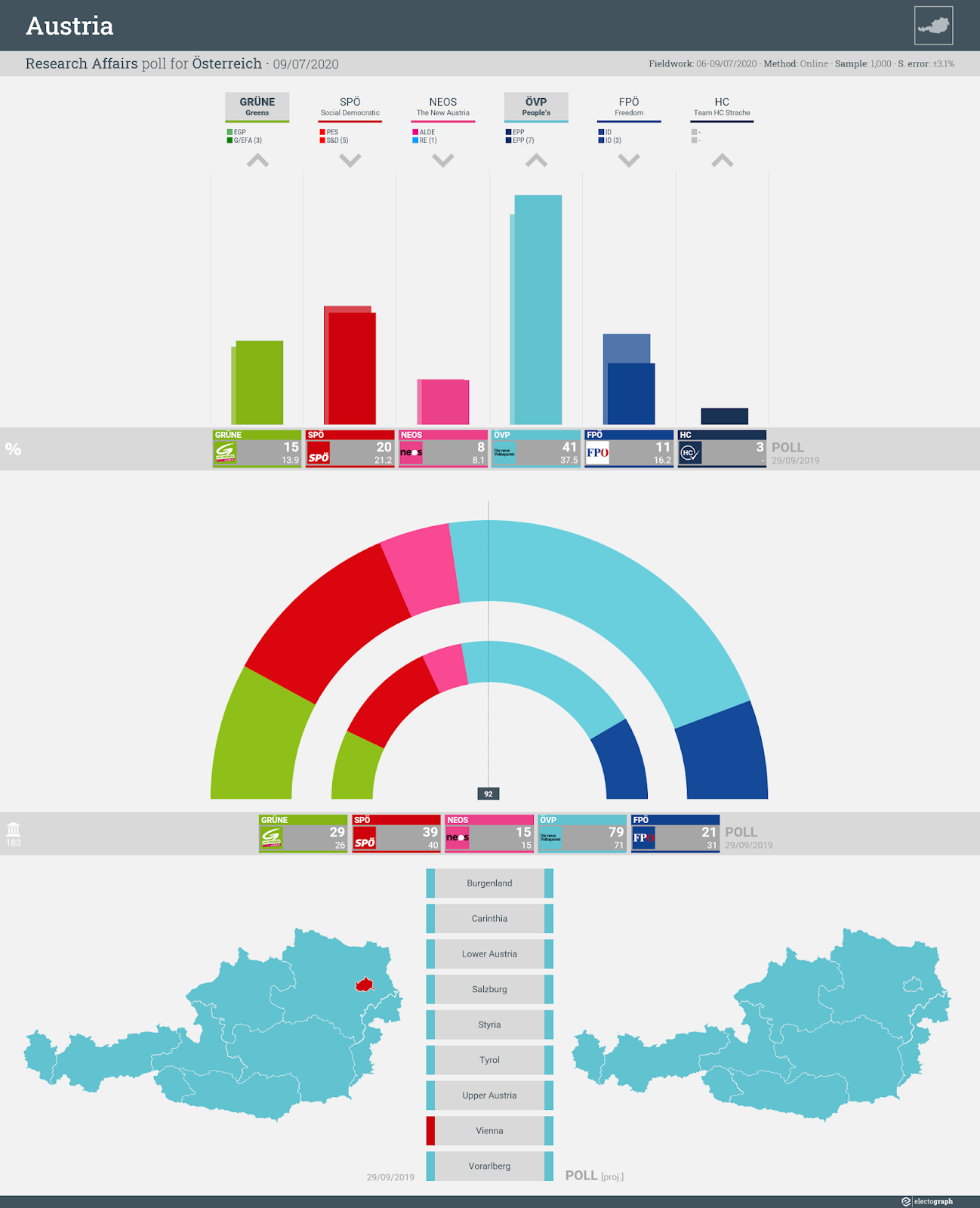 AUSTRIA: Research Affairs poll chart for Österreich, 9 July 2020