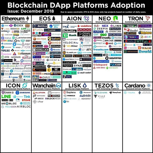 Blockchain As An Application Platform