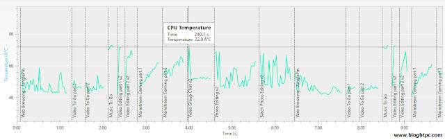 Temperatura Creative Futuremark
