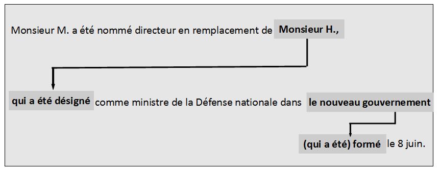 französisch conditionnel si sätze übungen