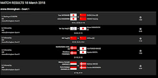 Duel Panas Badminton All England 2018
