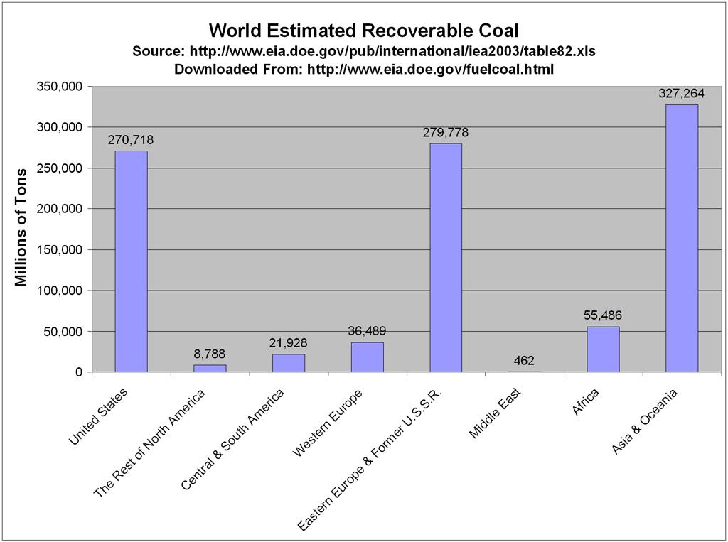 SBVOR: Coal Liquefaction