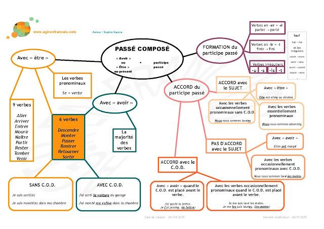 Passé composé - mapa myśli 2 - Francuski przy kawie