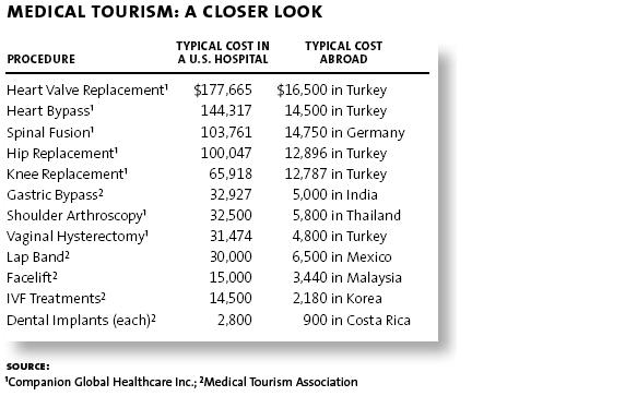 research papers on medical tourism