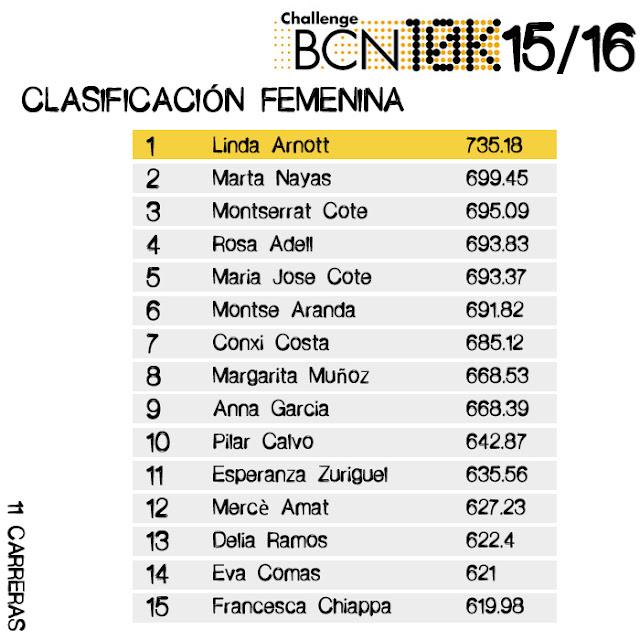 Clasificación Femenina challengebcn10k