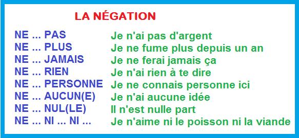 Przeczenie - gramatyka 18 - Francuski przy kawie