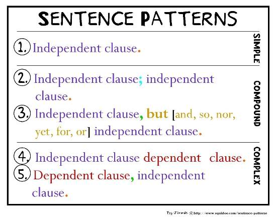 ms mcgurn 39 s classroom sentence patterns. Black Bedroom Furniture Sets. Home Design Ideas