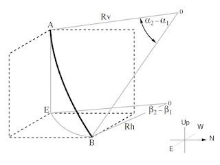 Radius of Curvature Model