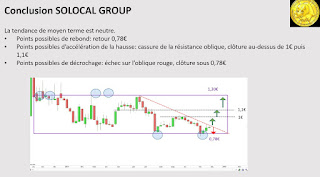 Investir Solocal group analyse technique [27/11/2017]