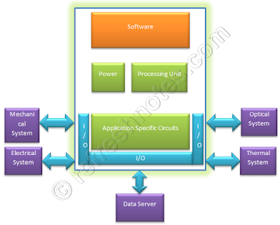 Embedded System Architecture - Generic