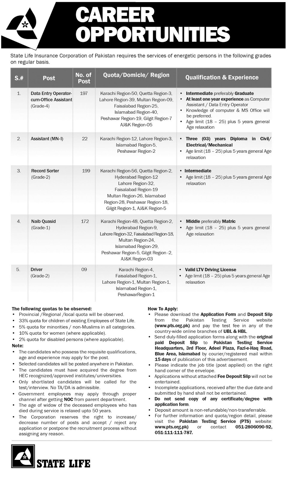 State Life Insurance Corporation of Pakistan Jobs 2019