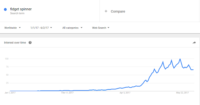 Hand Fidget Spinner Google Trends search popularity fad origins