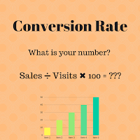 Have the lowest possible conversion rate