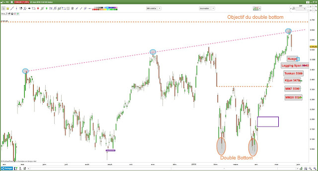 Analyse technique CAC40 - 23/05/18 -1-