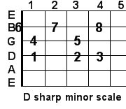 D sharp minor guitar scale