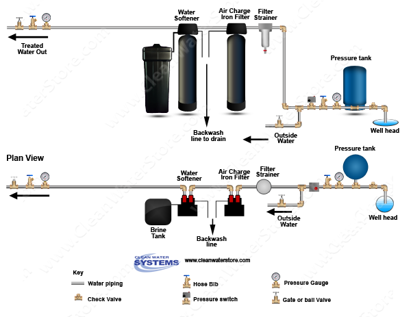 iron filter installation diagram