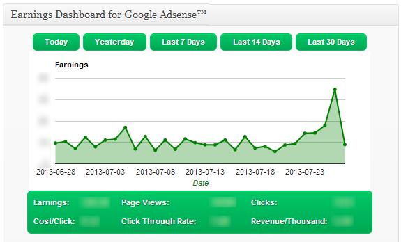 Penghasilan Google Adsense