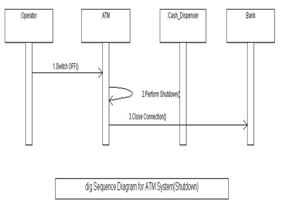 ATM System UML Diagrams