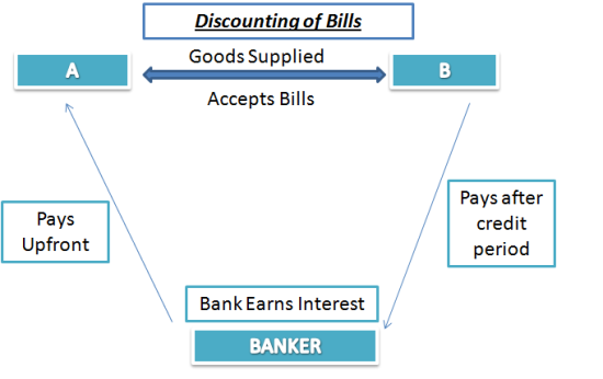 bill discounting process procedure