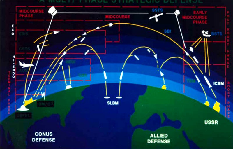 an analysis of the strategic defense initiative of president ronald reagan In 1983, the still new president ronald reagan announced an innovative change in our entire defense strategy, a program labeled the strategic defense initiative, and known simply as sdi.