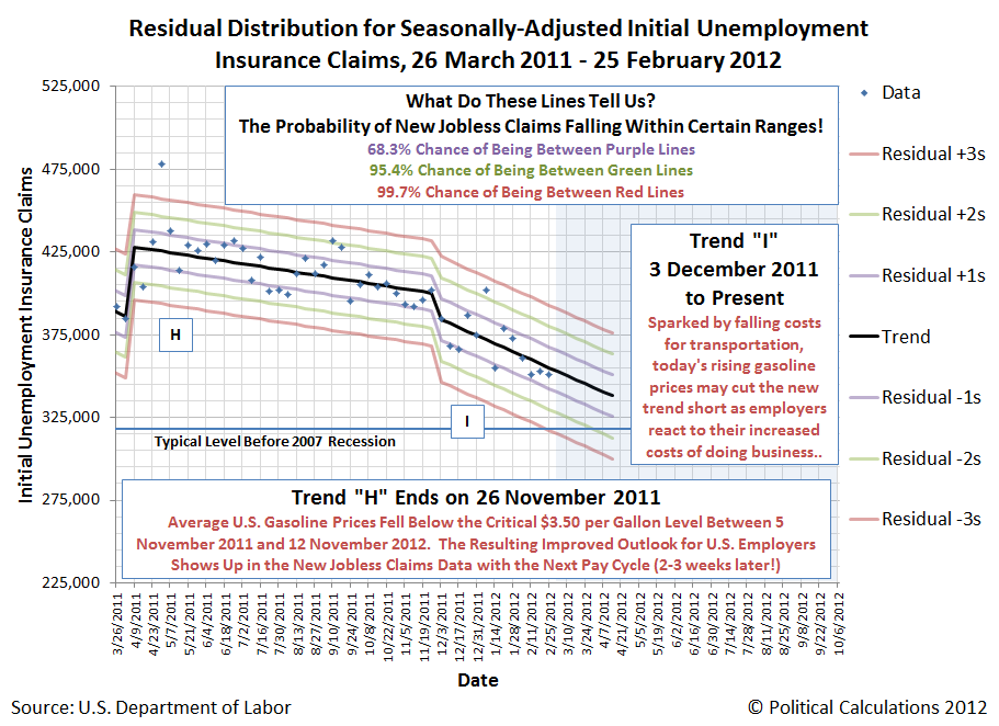 Residual Distribution for Seasonally-Adjusted Initial Unemployment Insurance Claims, 26 March 2011 - 25 February 2012