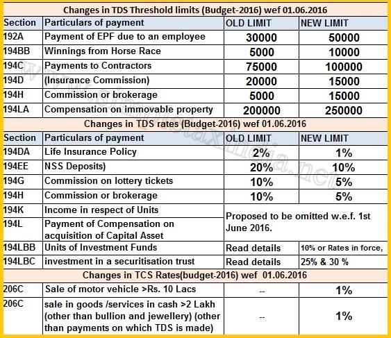 service tax chart for ay 2015 16 pdf: Tds rates chart fy 2016 17 ay 17 18 tds deposit due dates interest