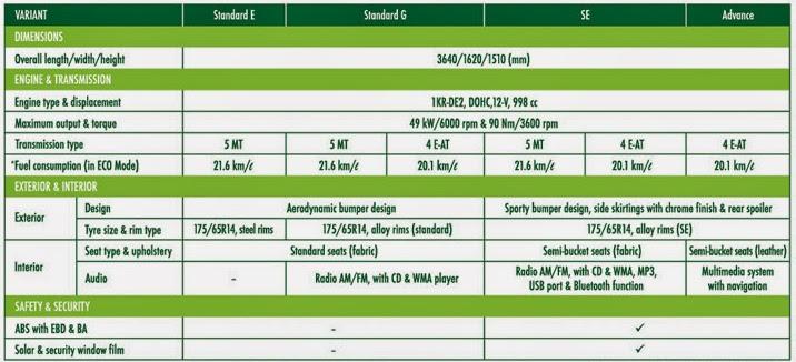 Harga Dan Spesifikasi Perodua Axia